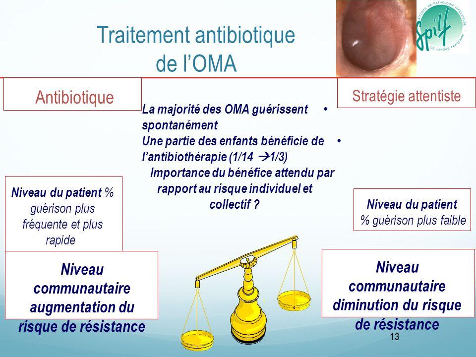 Traitement antibiotique de lOMA Niveau du patient % guérison plus fréquente et plus rapide Stratégie attentiste Niveau communautaire augmentation du r