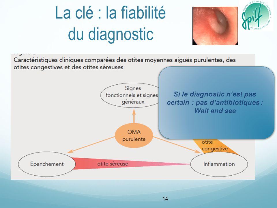 La clé : la fiabilité du diagnostic 14 Si le diagnostic nest pas certain : pas dantibiotiques : Wait and see