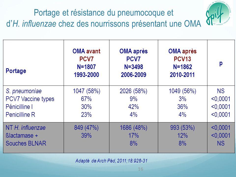 Portage et résistance du pneumocoque et d H. influenzae chez des nourrissons présentant une OMA Portage OMA avant PCV7 N=1807 1993-2000 OMA après PCV7