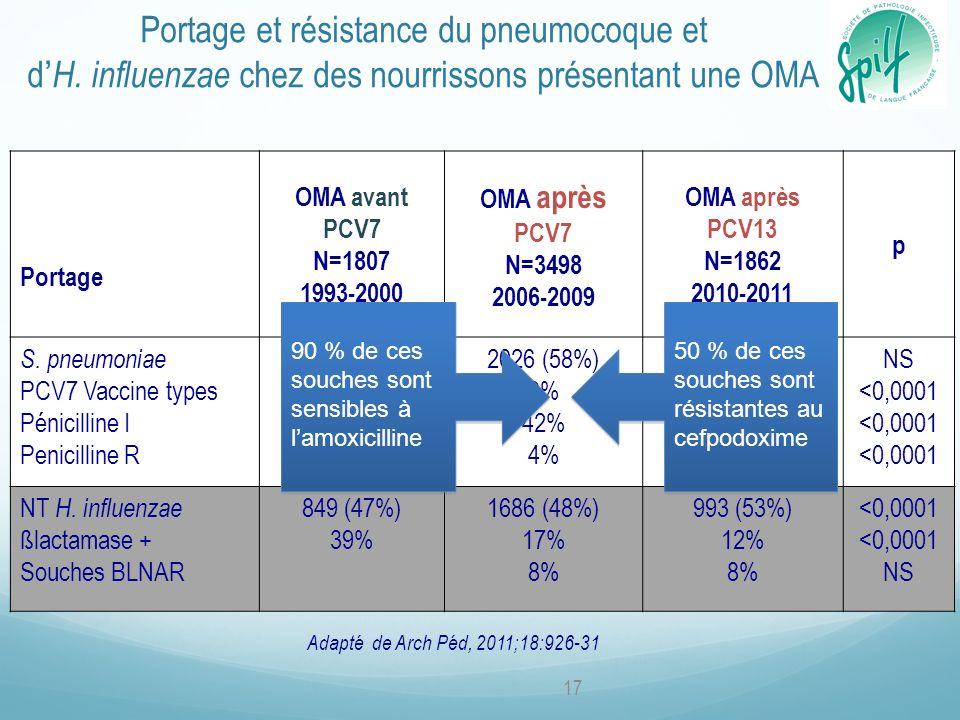 Portage OMA avant PCV7 N=1807 1993-2000 OMA après PCV7 N=3498 2006-2009 OMA après PCV13 N=1862 2010-2011 p S. pneumoniae PCV7 Vaccine types Pénicillin