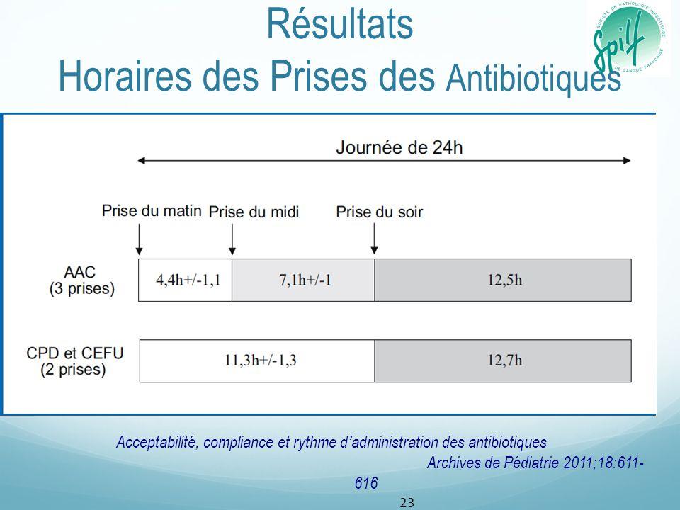 Résultats Horaires des Prises des Antibiotiques Acceptabilité, compliance et rythme dadministration des antibiotiques Archives de Pédiatrie 2011;18:611- 616 23