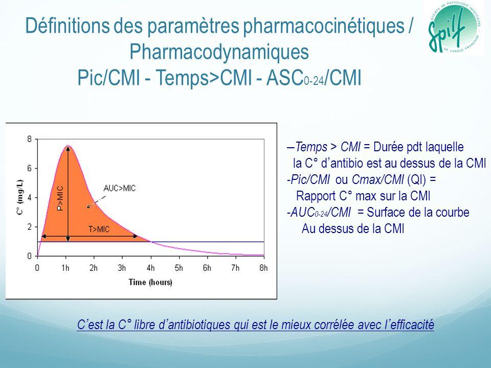 Définitions des paramètres pharmacocinétiques / Pharmacodynamiques Pic/CMI - Temps>CMI - ASC 0-24 /CMI Cest la C° libre dantibiotiques qui est le mieux corrélée avec lefficacité – Temps > CMI = Durée pdt laquelle la C° dantibio est au dessus de la CMI - Pic/CMI ou Cmax/CMI (QI) = Rapport C° max sur la CMI - AUC 0-24 /CMI = Surface de la courbe Au dessus de la CMI