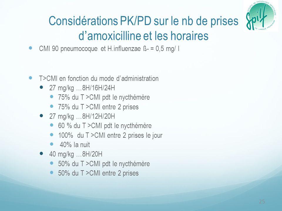 Considérations PK/PD sur le nb de prises damoxicilline et les horaires CMI 90 pneumocoque et H.influenzae ß- = 0,5 mg/ l T>CMI en fonction du mode dadministration 27 mg/kg …8H/16H/24H 75% du T >CMI pdt le nycthémère 75% du T >CMI entre 2 prises 27 mg/kg …8H/12H/20H 60 % du T >CMI pdt le nycthémère 100% du T >CMI entre 2 prises le jour 40% la nuit 40 mg/kg …8H/20H 50% du T >CMI pdt le nycthémère 50% du T >CMI entre 2 prises 25