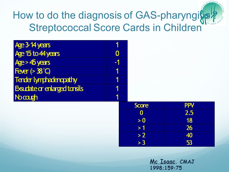 How to do the diagnosis of GAS-pharyngitis ? Streptococcal Score Cards in Children Mc Isaac. CMAJ 1998;159:75