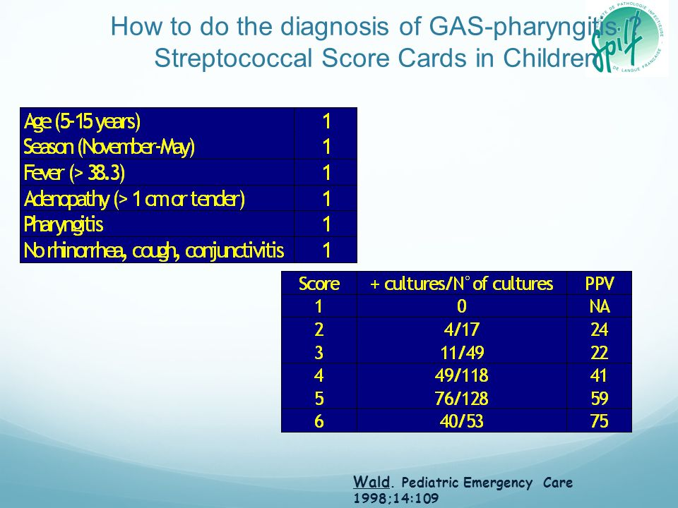 How to do the diagnosis of GAS-pharyngitis ? Streptococcal Score Cards in Children Wald. Pediatric Emergency Care 1998;14:109
