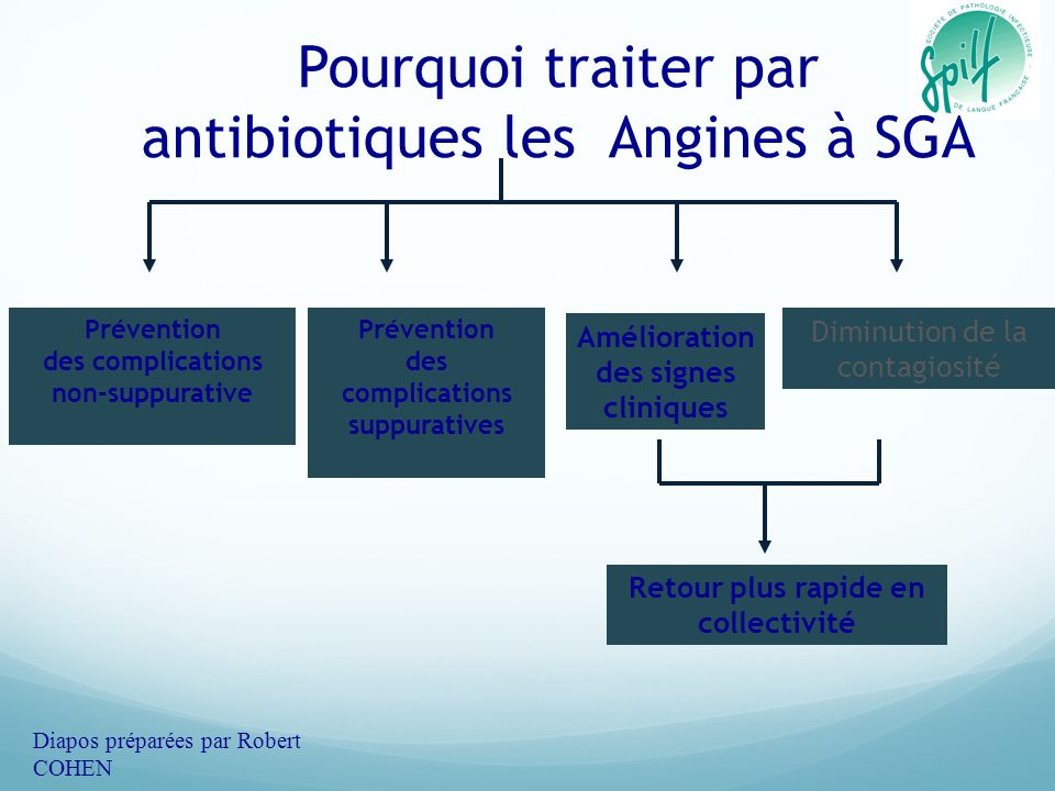 Pourquoi traiter par antibiotiques les Angines à SGA Diminution de la contagiosité Prévention des complications suppuratives Prévention des complicati