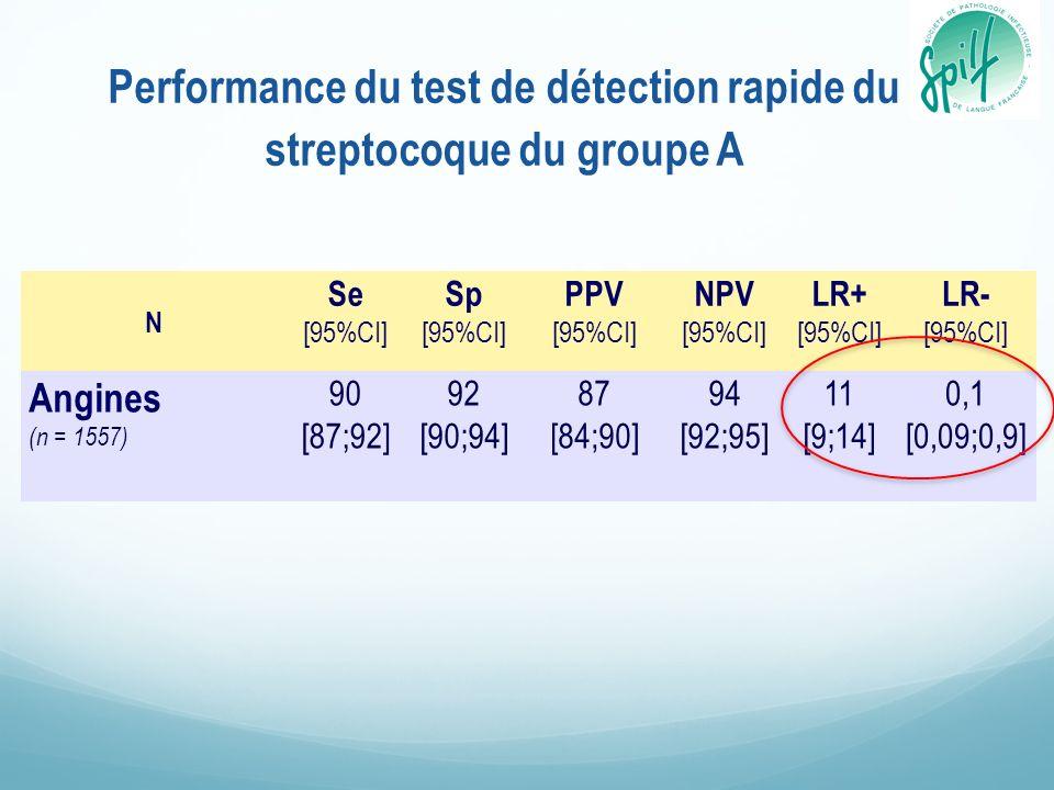 Performance du test de détection rapide du streptocoque du groupe A N Se [95%CI] Sp [95%CI] PPV [95%CI] NPV [95%CI] LR+ [95%CI] LR- [95%CI] Angines (n = 1557) 90 [87;92] 92 [90;94] 87 [84;90] 94 [92;95] 11 [9;14] 0,1 [0,09;0,9]