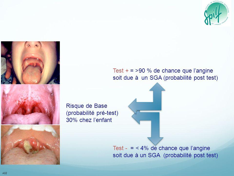 A02 Test + = >90 % de chance que langine soit due à un SGA (probabilité post test) Risque de Base (probabilité pré-test) 30% chez lenfant Test - = < 4% de chance que langine soit due à un SGA (probabilité post test)
