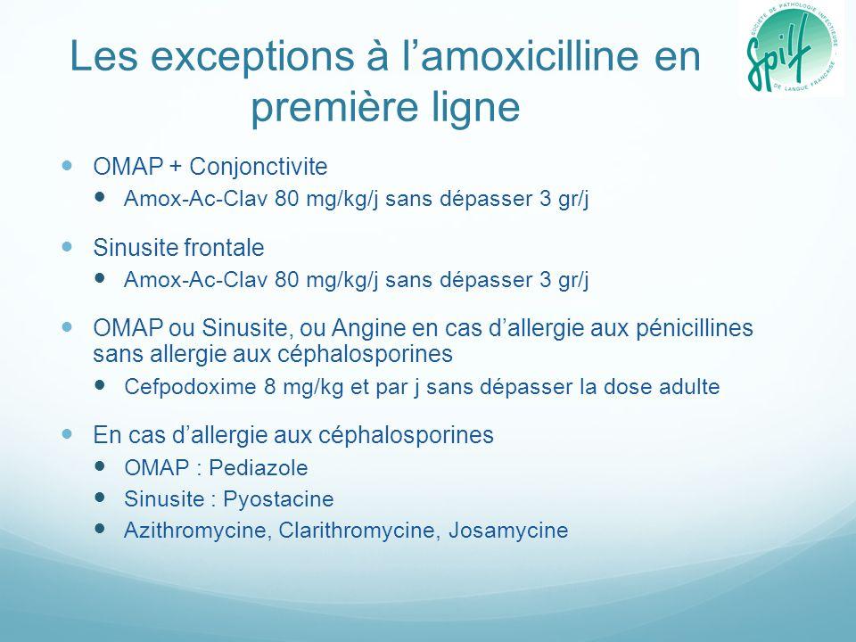 Les exceptions à lamoxicilline en première ligne OMAP + Conjonctivite Amox-Ac-Clav 80 mg/kg/j sans dépasser 3 gr/j Sinusite frontale Amox-Ac-Clav 80 mg/kg/j sans dépasser 3 gr/j OMAP ou Sinusite, ou Angine en cas dallergie aux pénicillines sans allergie aux céphalosporines Cefpodoxime 8 mg/kg et par j sans dépasser la dose adulte En cas dallergie aux céphalosporines OMAP : Pediazole Sinusite : Pyostacine Azithromycine, Clarithromycine, Josamycine