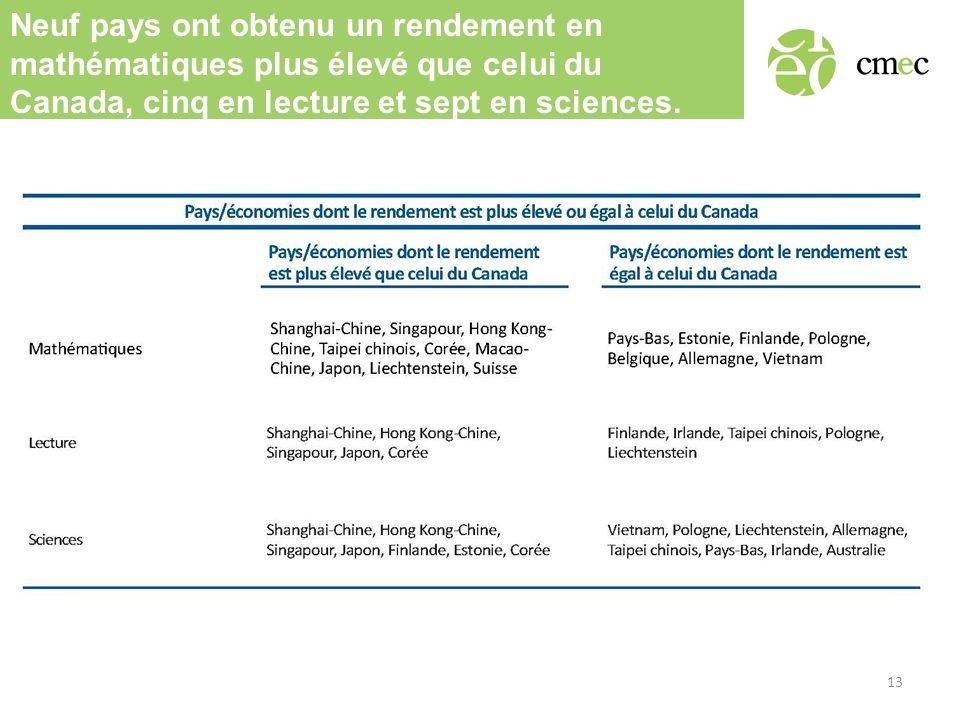 Neuf pays ont obtenu un rendement en mathématiques plus élevé que celui du Canada, cinq en lecture et sept en sciences. 13