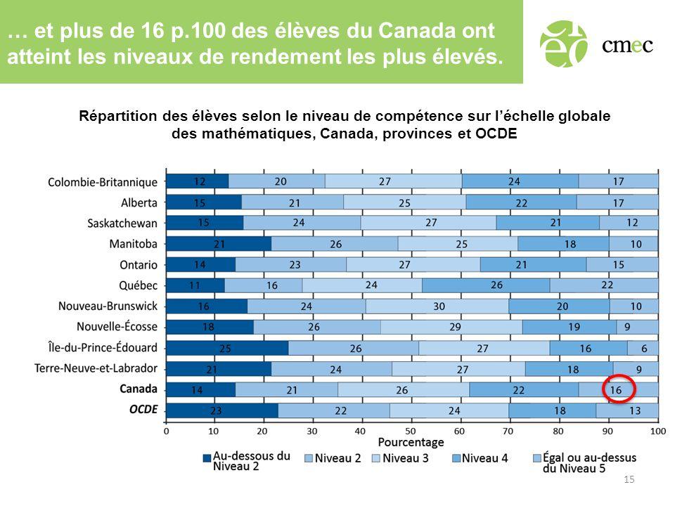 … et plus de 16 p.100 des élèves du Canada ont atteint les niveaux de rendement les plus élevés. Répartition des élèves selon le niveau de compétence