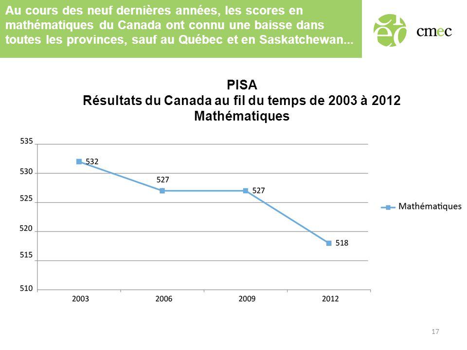 Au cours des neuf dernières années, les scores en mathématiques du Canada ont connu une baisse dans toutes les provinces, sauf au Québec et en Saskatchewan...