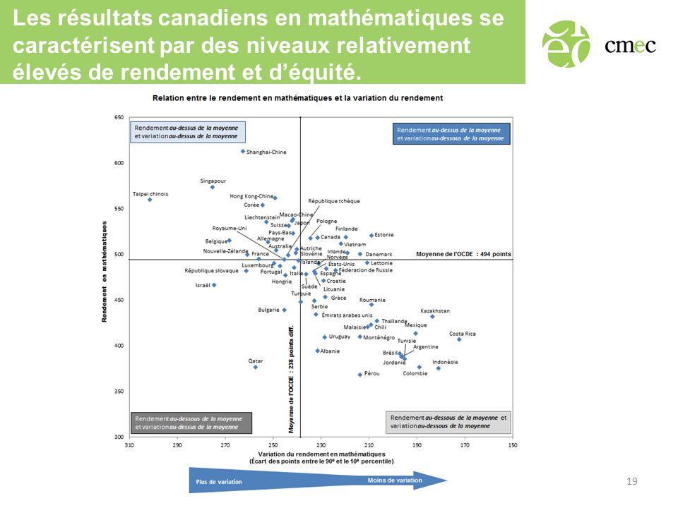 Les résultats canadiens en mathématiques se caractérisent par des niveaux relativement élevés de rendement et déquité. 19