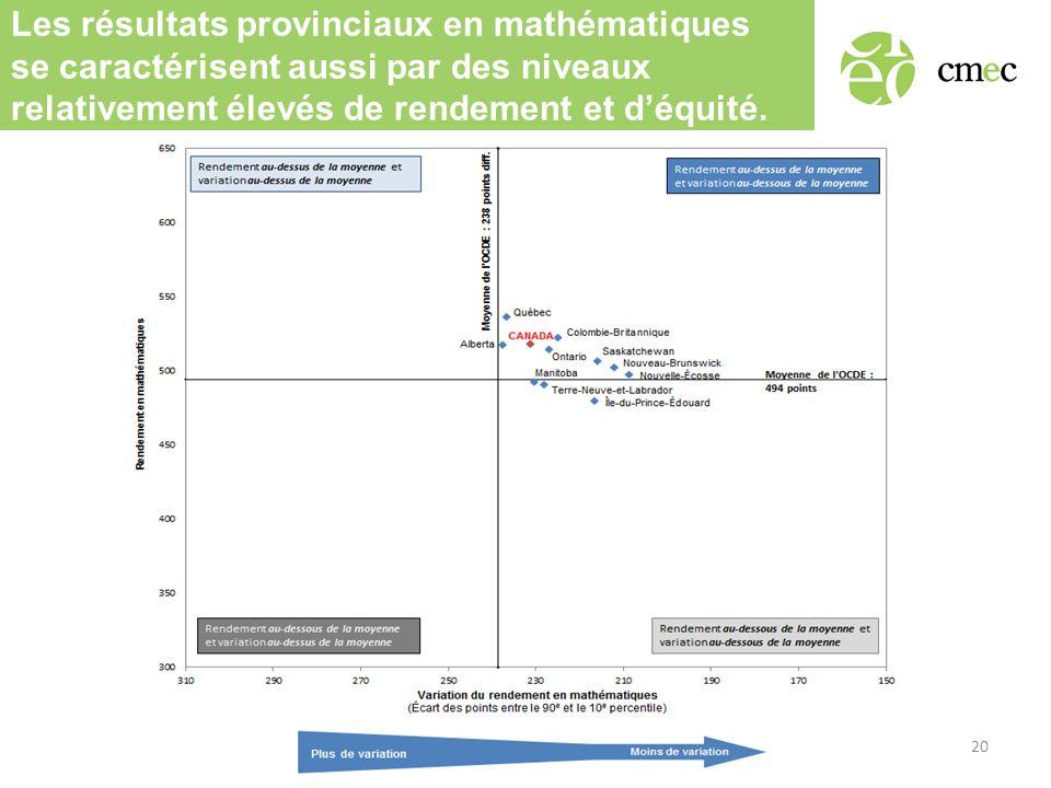 Les résultats provinciaux en mathématiques se caractérisent aussi par des niveaux relativement élevés de rendement et déquité.
