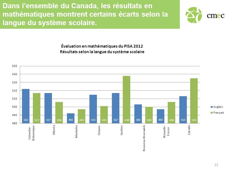 Dans lensemble du Canada, les résultats en mathématiques montrent certains écarts selon la langue du système scolaire.