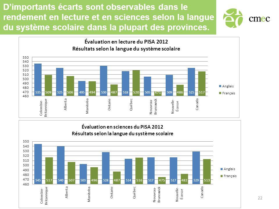 Dimportants écarts sont observables dans le rendement en lecture et en sciences selon la langue du système scolaire dans la plupart des provinces.