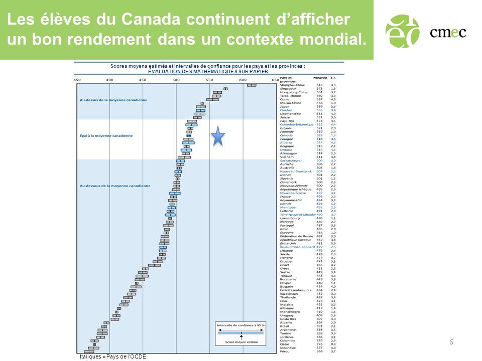Les élèves du Canada continuent dafficher un bon rendement dans un contexte mondial. Scores moyens estimés et intervalles de confiance pour les pays e