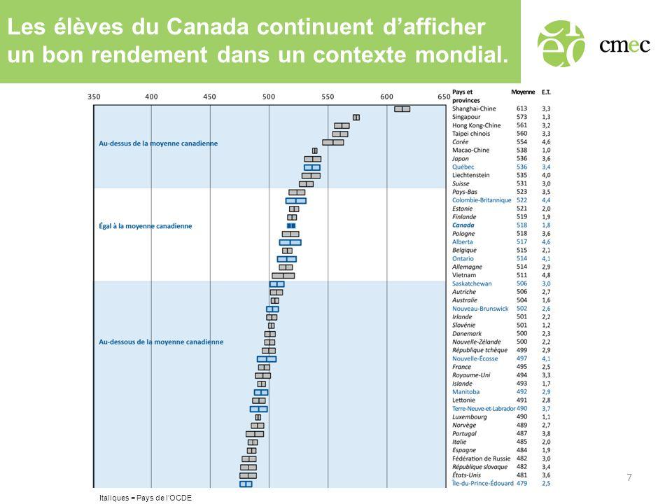Les élèves du Canada continuent dafficher un bon rendement dans un contexte mondial. 7 Italiques = Pays de lOCDE