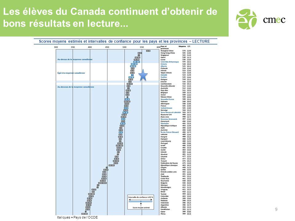 Les élèves du Canada continuent dobtenir de bons résultats en lecture... Scores moyens estimés et intervalles de confiance pour les pays et les provin