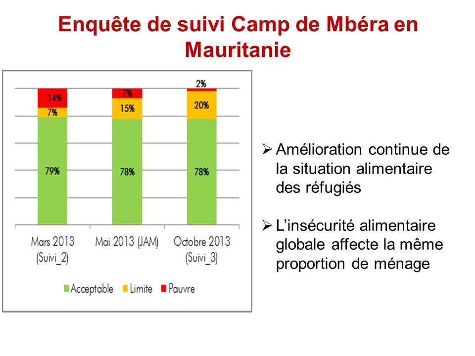 Enquête de suivi Camp de Mbéra en Mauritanie Amélioration continue de la situation alimentaire des réfugiés Linsécurité alimentaire globale affecte la même proportion de ménage