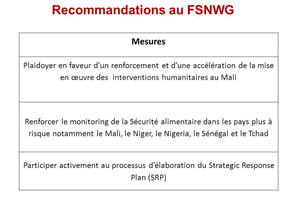 Recommandations au FSNWG Mesures Plaidoyer en faveur dun renforcement et dune accélération de la mise en œuvre des interventions humanitaires au Mali Renforcer le monitoring de la Sécurité alimentaire dans les pays plus à risque notamment le Mali, le Niger, le Nigeria, le Sénégal et le Tchad Participer activement au processus délaboration du Strategic Response Plan (SRP)
