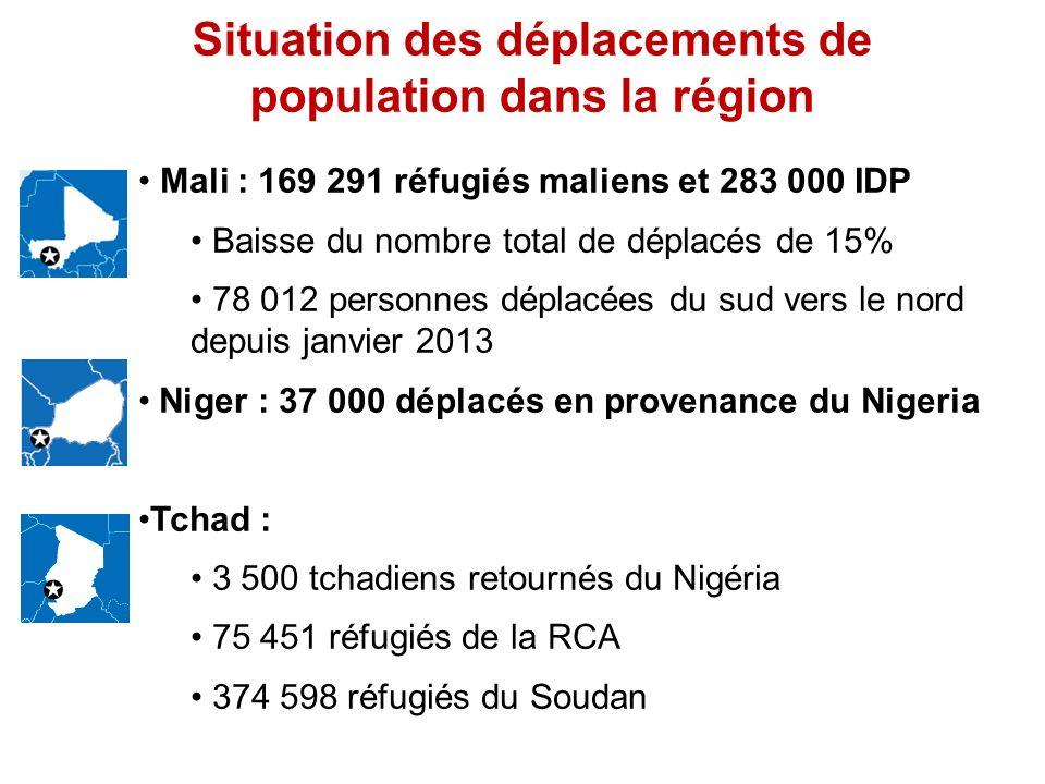 Situation des déplacements de population dans la région Mali : 169 291 réfugiés maliens et 283 000 IDP Baisse du nombre total de déplacés de 15% 78 01