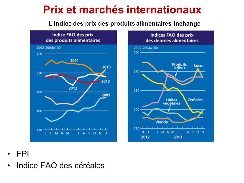 Prix et marchés internationaux Lindice des prix des produits alimentaires inchangé FPI Indice FAO des céréales