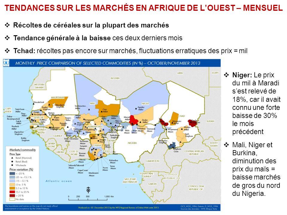 TENDANCES SUR LES MARCHÉS EN AFRIQUE DE LOUEST – MENSUEL Récoltes de céréales sur la plupart des marchés Tendance générale à la baisse ces deux derniers mois Tchad: récoltes pas encore sur marchés, fluctuations erratiques des prix = mil Niger: Le prix du mil à Maradi sest relevé de 18%, car il avait connu une forte baisse de 30% le mois précédent Mali, Niger et Burkina, diminution des prix du maïs = baisse marchés de gros du nord du Nigeria.