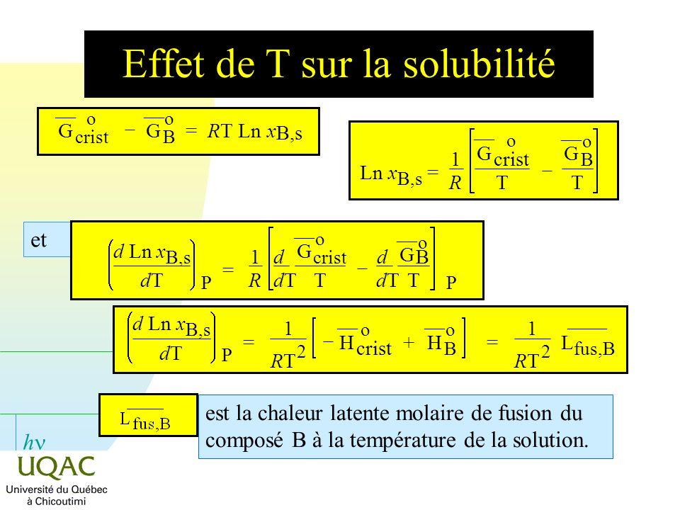 h Effet de T sur la solubilité est la chaleur latente molaire de fusion du composé B à la température de la solution. G o crist G o B = RT Lnx B,s Lnx
