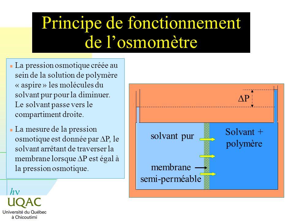 h Principe de fonctionnement de losmomètre n La pression osmotique créée au sein de la solution de polymère « aspire » les molécules du solvant pur po