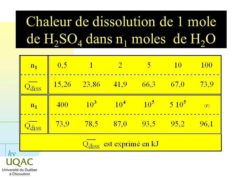 h Chaleur de dissolution de 1 mole de H 2 SO 4 dans n 1 moles de H 2 O