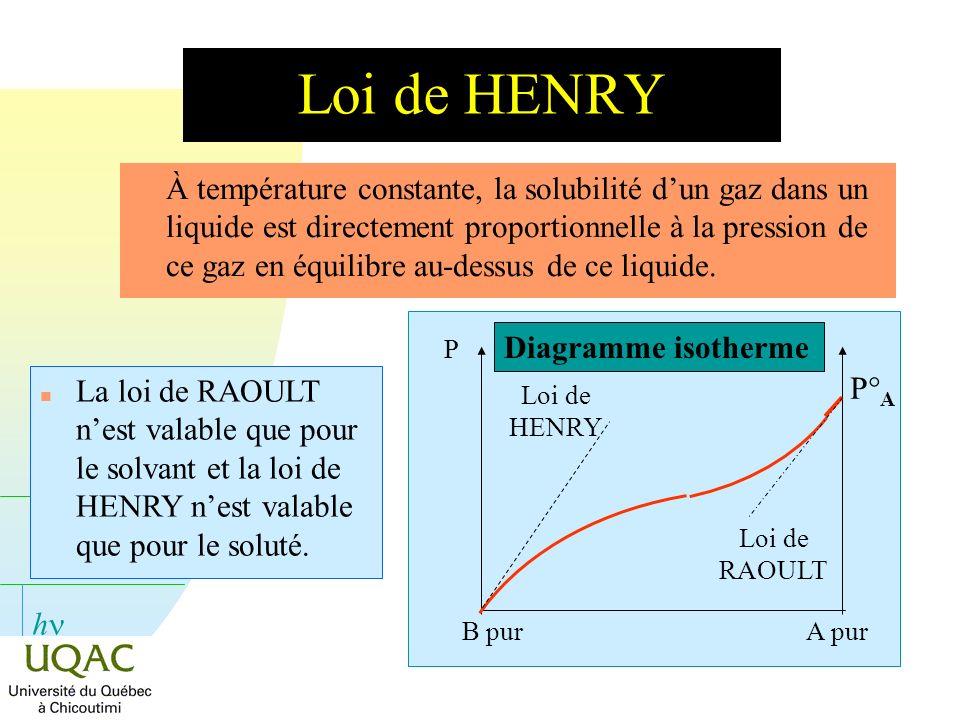 h Loi de HENRY n À température constante, la solubilité dun gaz dans un liquide est directement proportionnelle à la pression de ce gaz en équilibre au-dessus de ce liquide.