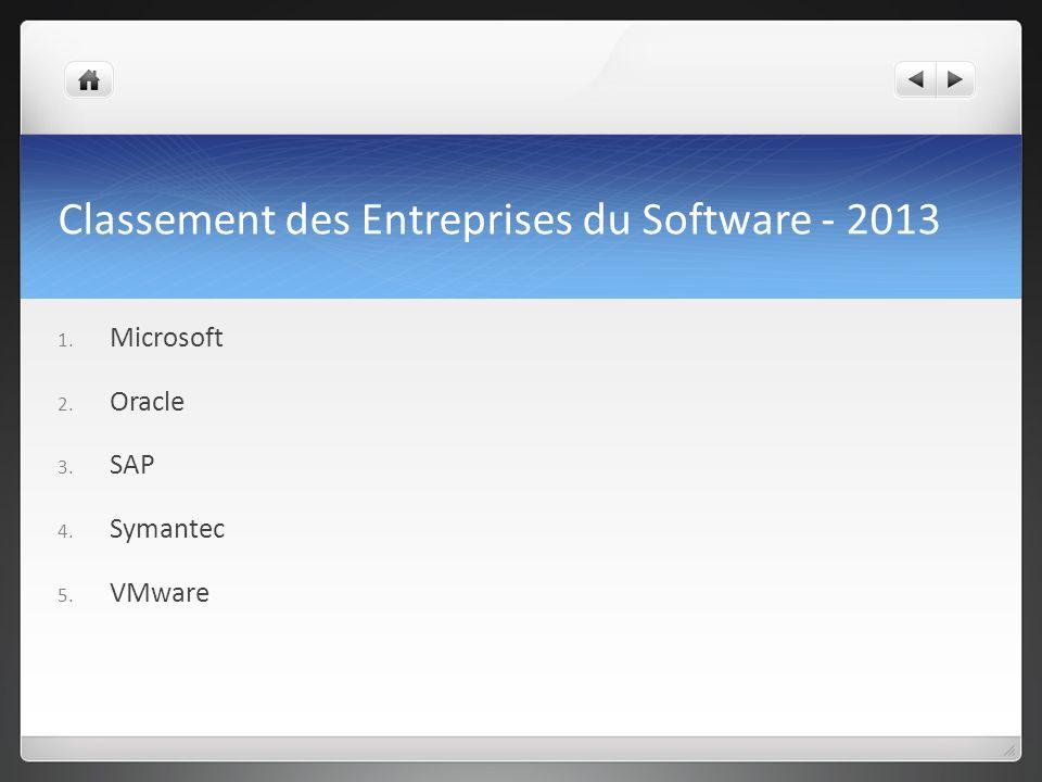 Classement des Entreprises du Software - 2013 1. Microsoft 2. Oracle 3. SAP 4. Symantec 5. VMware