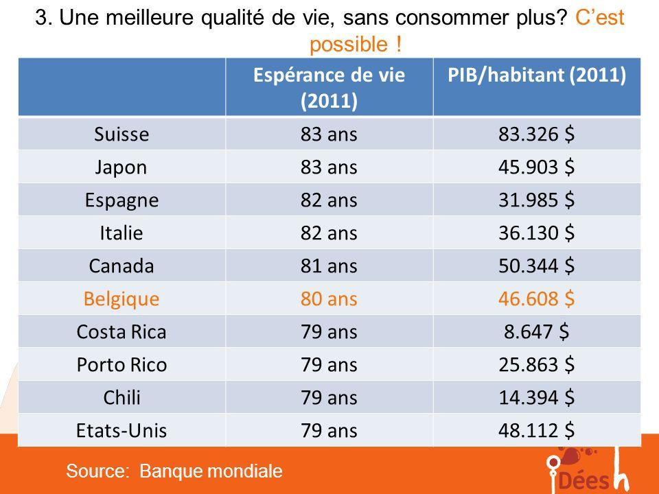 Espérance de vie (2011) PIB/habitant (2011) Suisse83 ans83.326 $ Japon83 ans45.903 $ Espagne82 ans31.985 $ Italie82 ans36.130 $ Canada81 ans50.344 $ B
