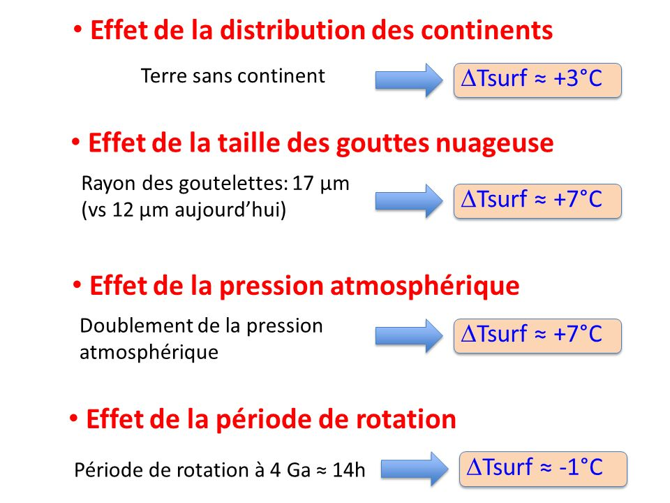 Effet de la taille des gouttes nuageuse Rayon des goutelettes: 17 μm (vs 12 μm aujourdhui) Tsurf +7°C Effet de la pression atmosphérique Doublement de
