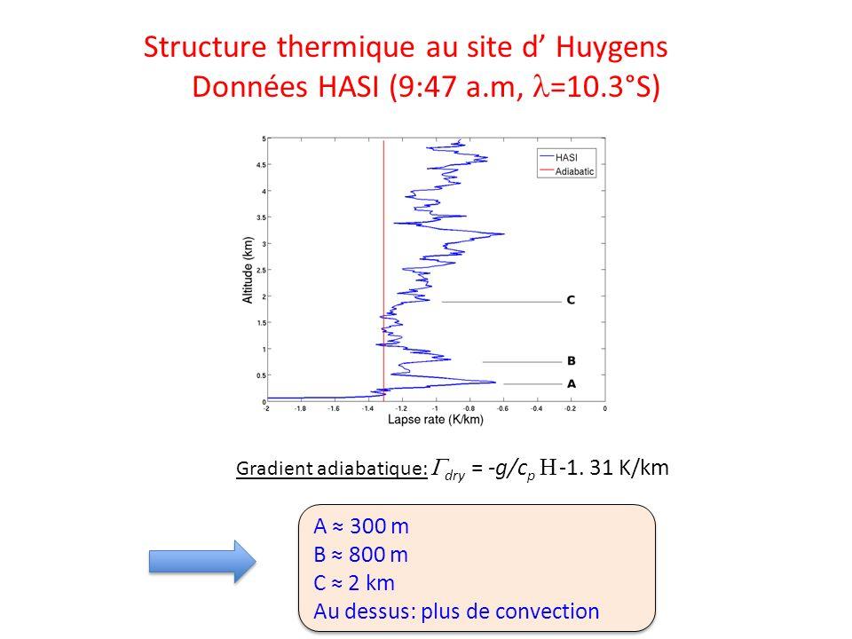 Gradient adiabatique: dry = -g/c p -1. 31 K/km Structure thermique au site d Huygens Données HASI (9:47 a.m, =10.3°S) A 300 m B 800 m C 2 km Au dessus