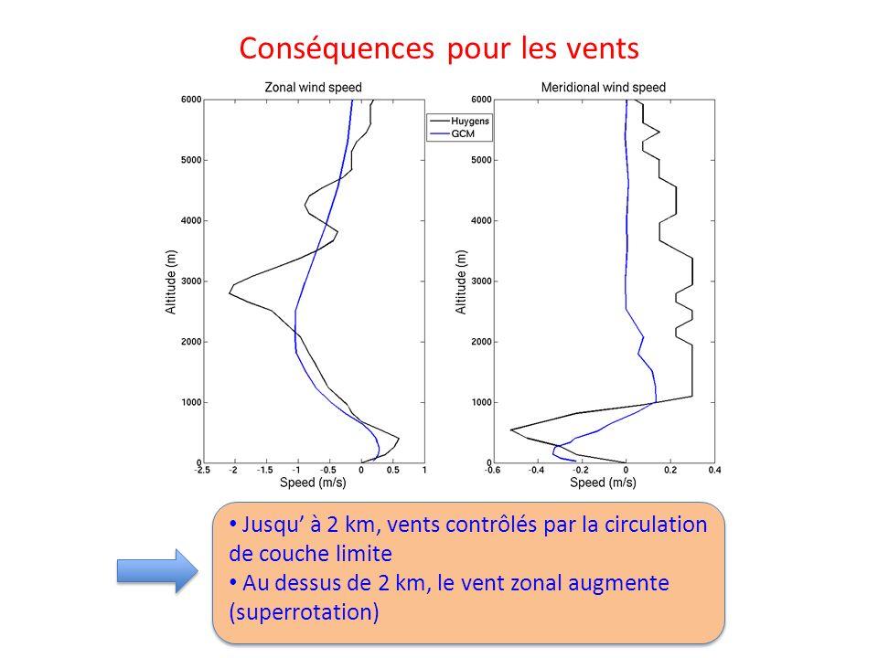Conséquences pour les vents Jusqu à 2 km, vents contrôlés par la circulation de couche limite Au dessus de 2 km, le vent zonal augmente (superrotation