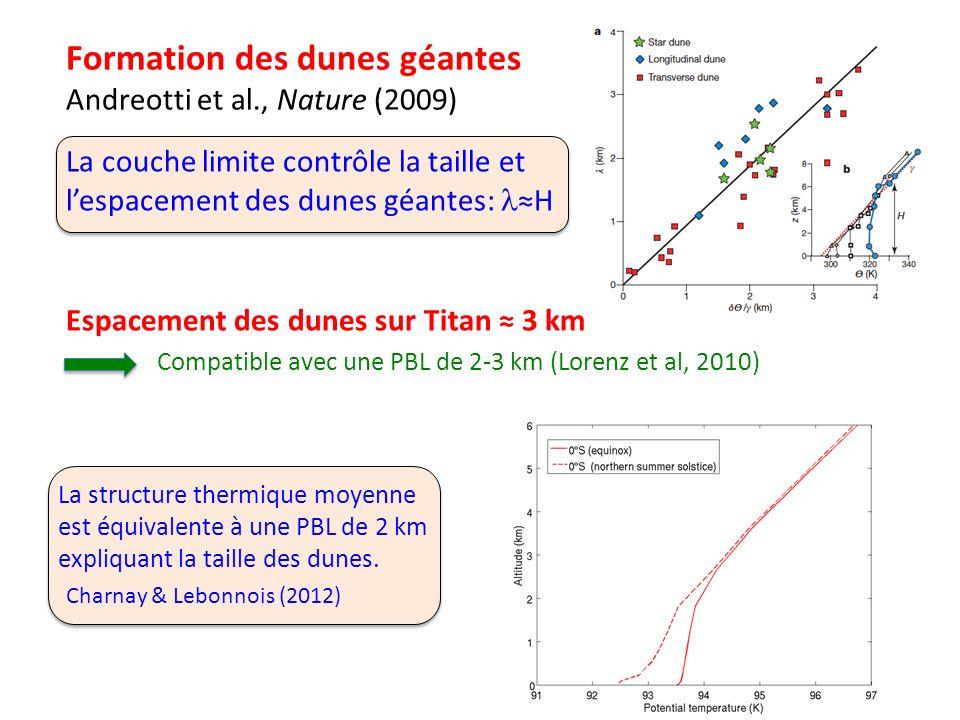 Compatible avec une PBL de 2-3 km (Lorenz et al, 2010) La structure thermique moyenne est équivalente à une PBL de 2 km expliquant la taille des dunes