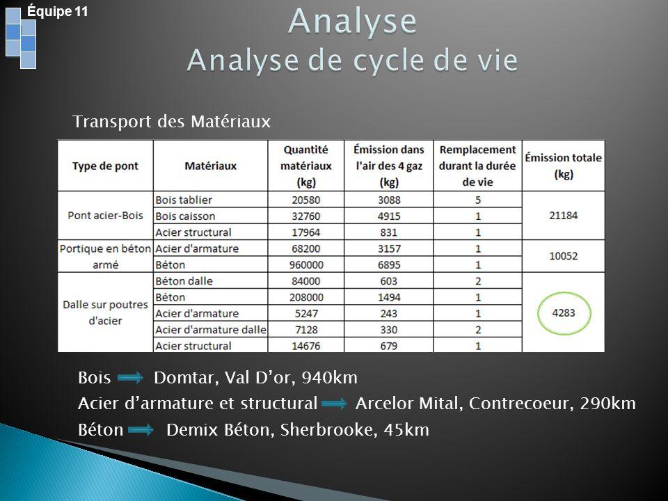 Équipe 11 Bois Domtar, Val Dor, 940km Acier darmature et structural Arcelor Mital, Contrecoeur, 290km Béton Demix Béton, Sherbrooke, 45km Transport de