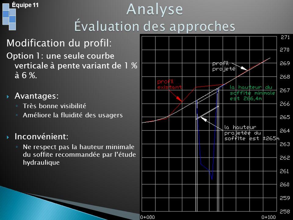 Modification du profil: Option 1: une seule courbe verticale à pente variant de 1 % à 6 %. Avantages: Très bonne visibilité Améliore la fluidité des u