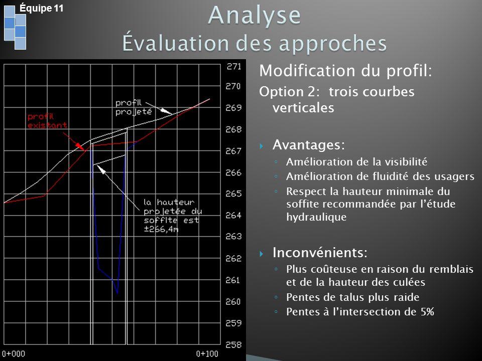 Modification du profil: Option 2: trois courbes verticales Avantages: Amélioration de la visibilité Amélioration de fluidité des usagers Respect la ha