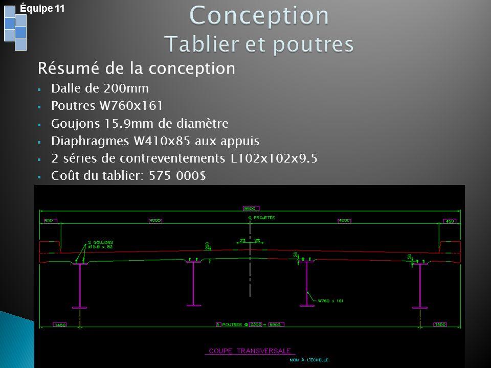 Résumé de la conception Dalle de 200mm Poutres W760x161 Goujons 15.9mm de diamètre Diaphragmes W410x85 aux appuis 2 séries de contreventements L102x10