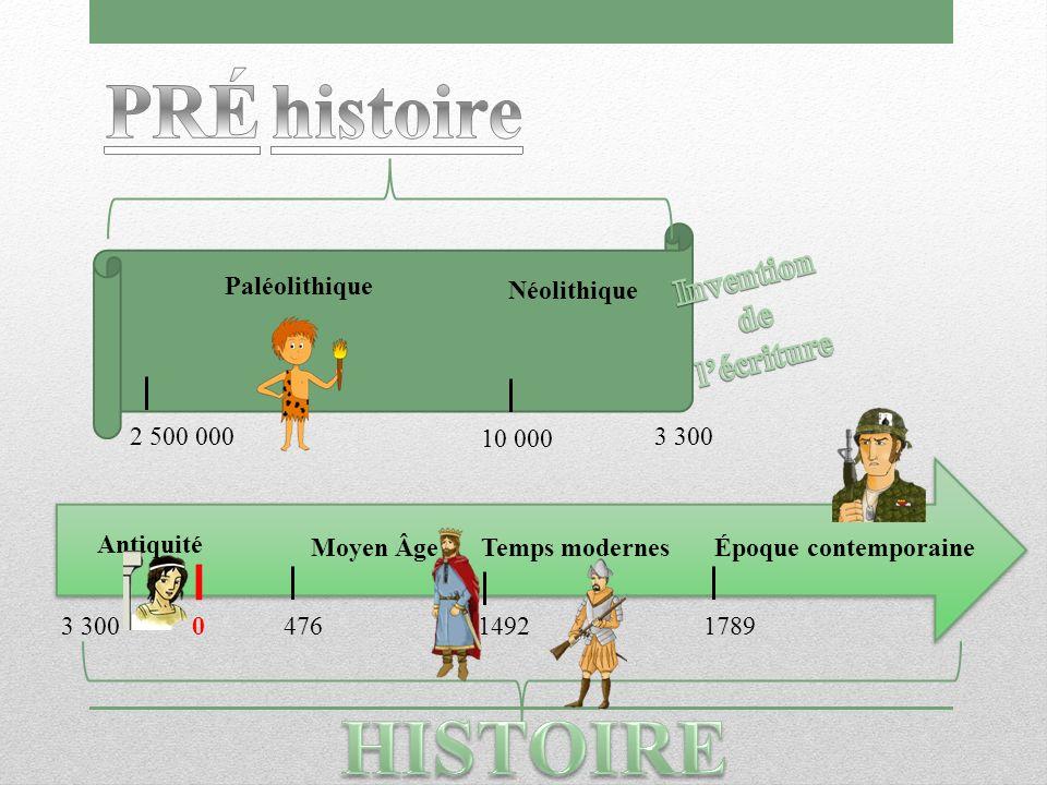 Antiquité Moyen Âge Temps modernes 3 300 Époque contemporaine Paléolithique Néolithique 10 000 2 500 000 17894761492 3 300 0