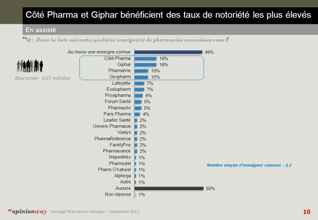 10 opinionway Sondage Pharmacien Manager – Septembre 2013 Côté Pharma et Giphar bénéficient des taux de notoriété les plus élevés En assisté Q : Dans la liste suivante, quelle(s) enseigne(s) de pharmacies connaissez-vous .