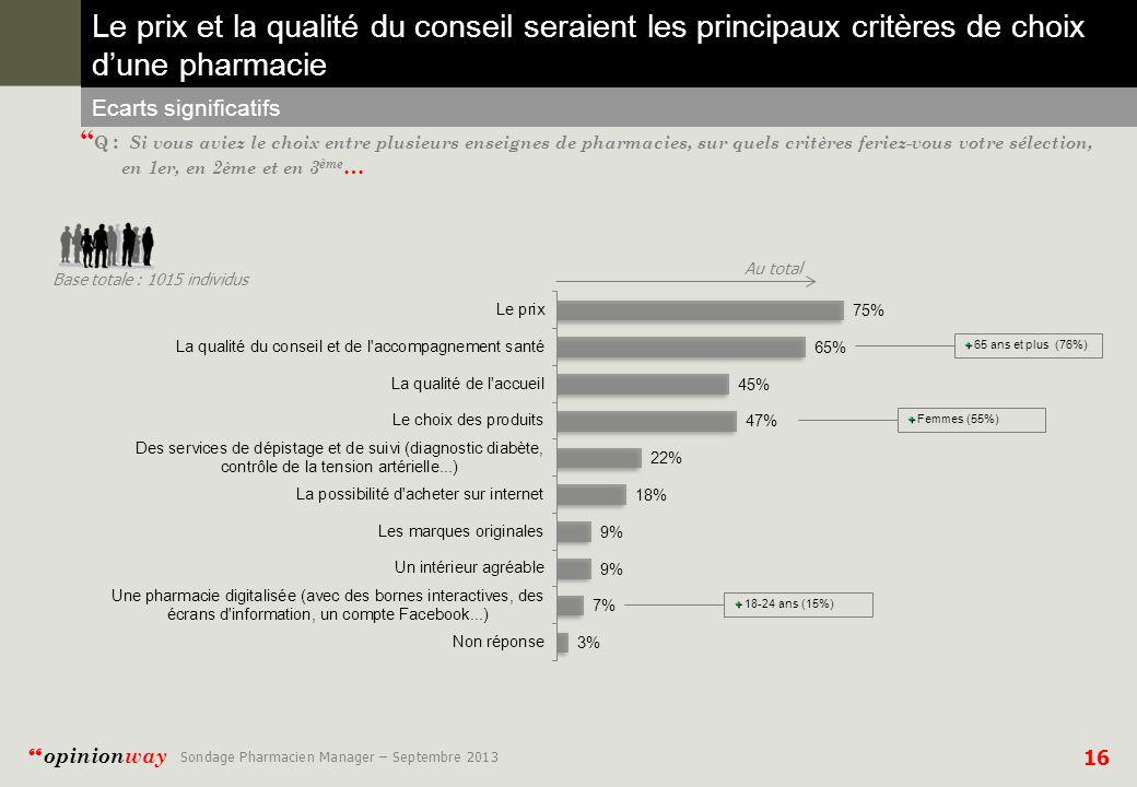 16 opinionway Sondage Pharmacien Manager – Septembre 2013 Le prix et la qualité du conseil seraient les principaux critères de choix dune pharmacie Ecarts significatifs Q : Si vous aviez le choix entre plusieurs enseignes de pharmacies, sur quels critères feriez-vous votre sélection, en 1er, en 2ème et en 3 ème … Base totale : 1015 individus Au total + + 65 ans et plus (76%) + + Femmes (55%) + + 18-24 ans (15%)