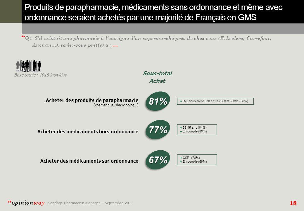 18 opinionway Sondage Pharmacien Manager – Septembre 2013 Q : Sil existait une pharmacie à lenseigne dun supermarché près de chez vous (E.