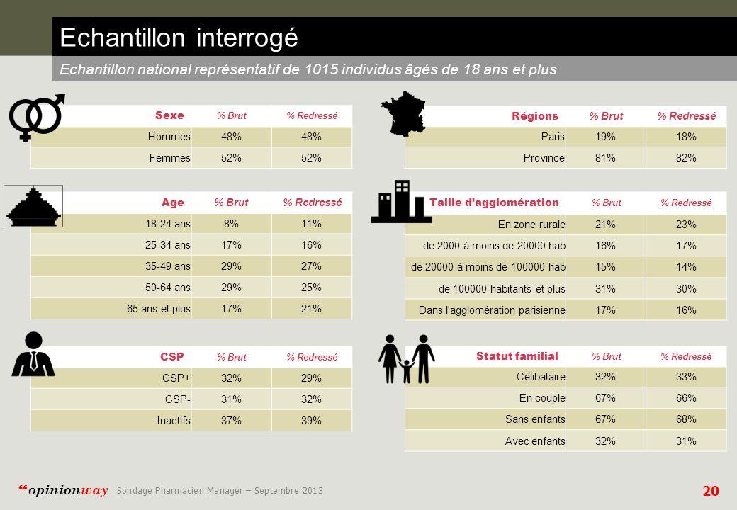 20 opinionway Sondage Pharmacien Manager – Septembre 2013 Echantillon interrogé Echantillon national représentatif de 1015 individus âgés de 18 ans et plus Sexe % Brut% Redressé Hommes 48% Femmes 52% Age % Brut% Redressé 18-24 ans8%11% 25-34 ans17%16% 35-49 ans29%27% 50-64 ans29%25% 65 ans et plus17%21% Régions % Brut% Redressé Paris19%18% Province81%82% Taille dagglomération % Brut% Redressé En zone rurale21%23% de 2000 à moins de 20000 hab16%17% de 20000 à moins de 100000 hab15%14% de 100000 habitants et plus31%30% Dans l agglomération parisienne17%16% CSP % Brut% Redressé CSP+32%29% CSP-31%32% Inactifs37%39% Statut familial % Brut% Redressé Célibataire32%33% En couple67%66% Sans enfants67%68% Avec enfants32%31%