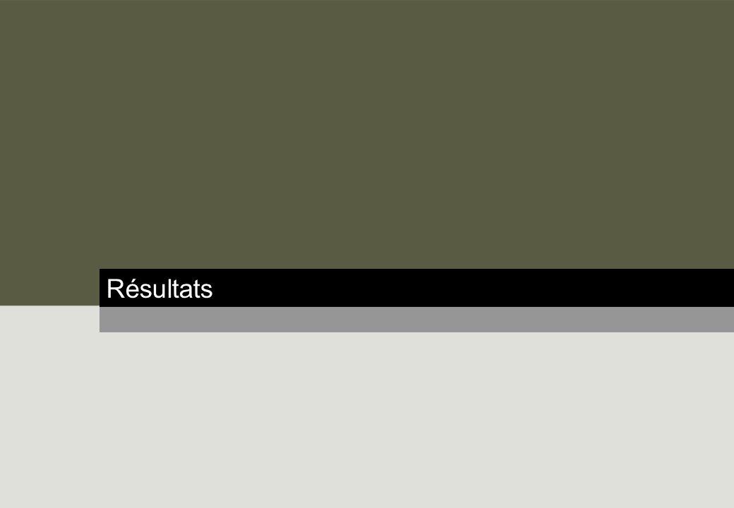 17 opinionway Sondage Pharmacien Manager – Septembre 2013 Produits de parapharmacie, médicaments sans ordonnance et même avec ordonnance seraient achetés par une majorité de Français en GMS Q : Sil existait une pharmacie à lenseigne dun supermarché près de chez vous (E.