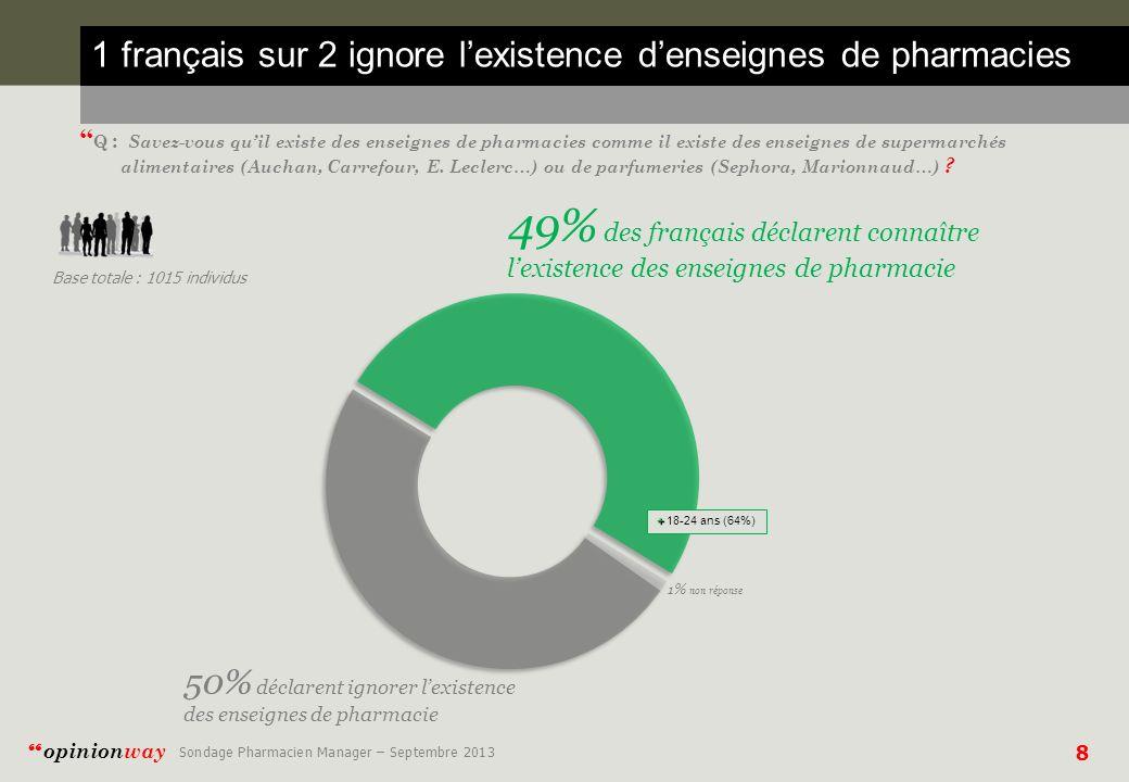 9 opinionway Sondage Pharmacien Manager – Septembre 2013 Structure selon la connaissance des enseignes Q : Savez-vous quil existe des enseignes de pharmacies comme il existe des enseignes de supermarchés alimentaires (Auchan, Carrefour, E.