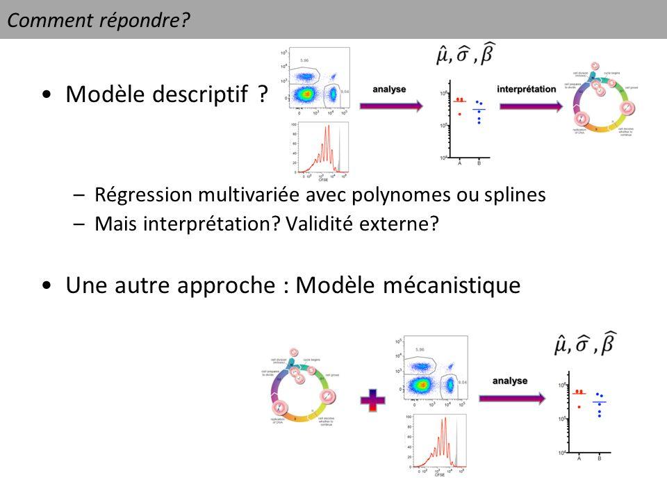 Comment répondre? Modèle descriptif ? –Régression multivariée avec polynomes ou splines –Mais interprétation? Validité externe? Une autre approche : M